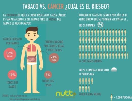 CARNES-PROCESADAS-ROJAS-TABACO-CANCER-ELISA-ESCORIHUELA-NUTT-nutricionista-valenci