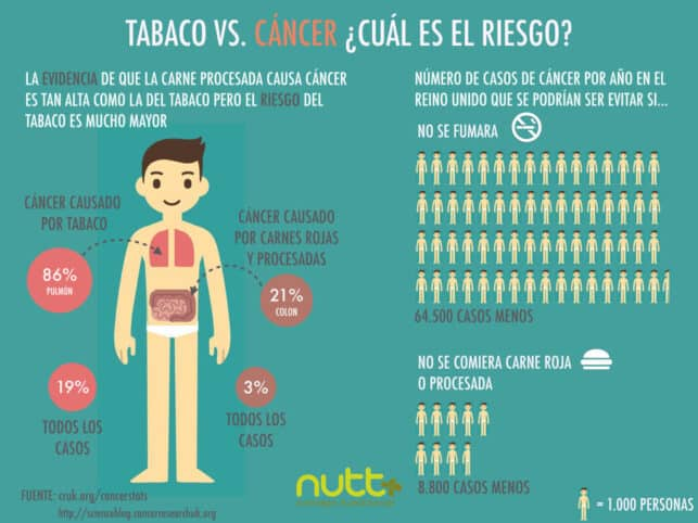 Tabaco cáncer