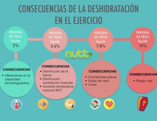 consecuencias-deshidratación-ejercicio físico-nutricionista-valencia-nutt-elisa-escorihuela