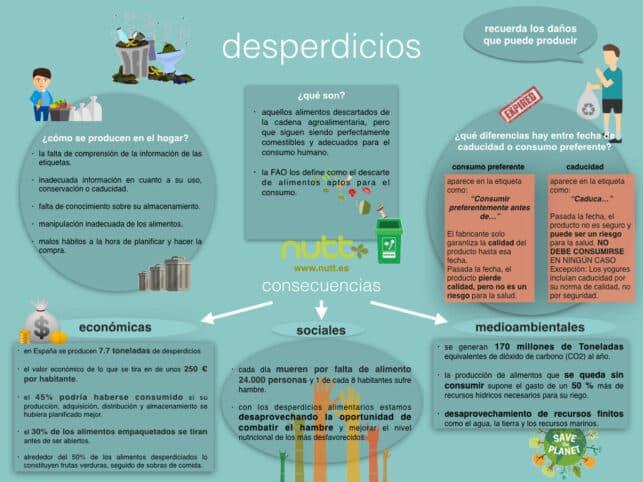 Desperdicios alimenticios