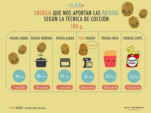 las-patatas-no-engordan-nutricionista-elisa-escorihuela-valencia-nutt