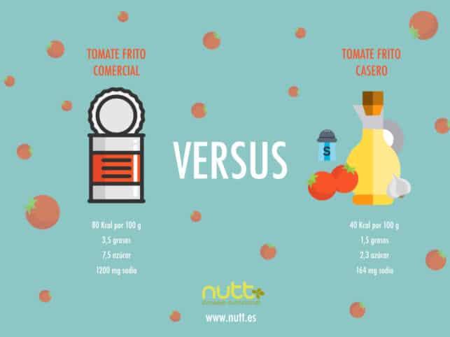 Tomate frito comercial vs. tomate casero
