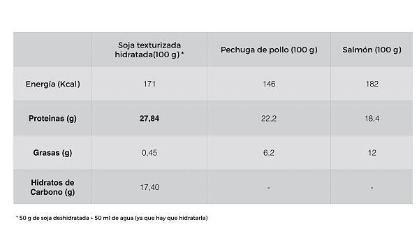 soja-texturizada-valor-nutricional-comparativa-nutricionista-valencia-nutt_opt