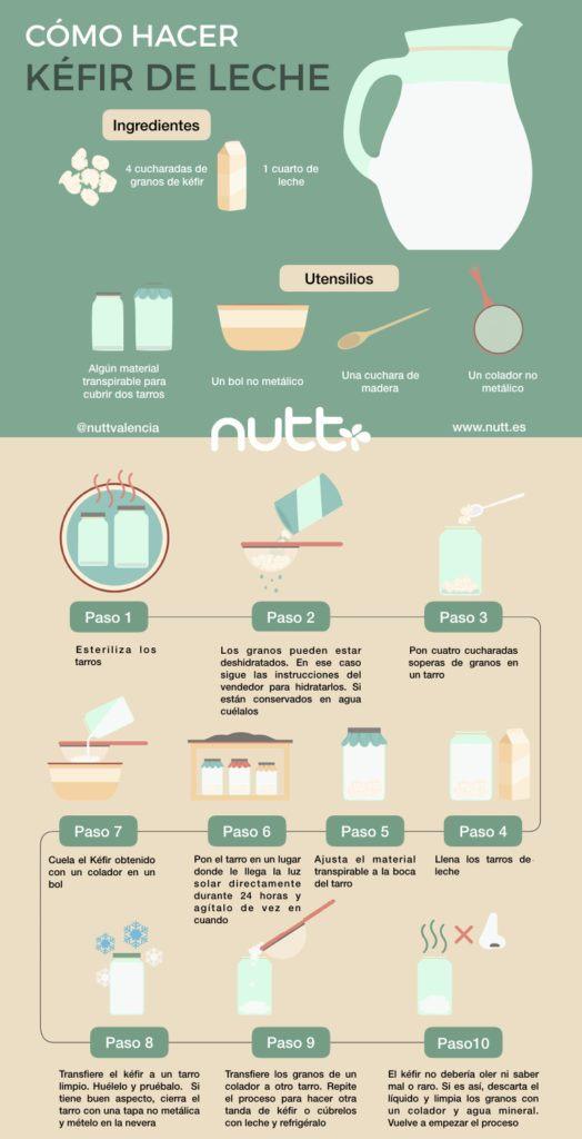 Preparar kefir