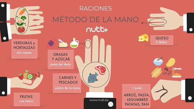 Método de la mano tamaño raciones