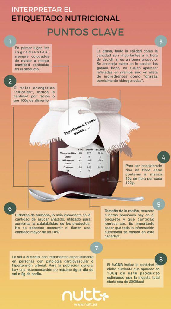 Etiquetado alimentos infografía