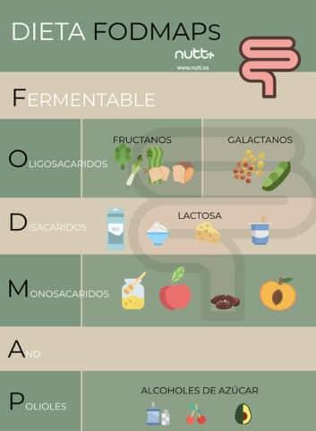 Dieta Fodmap Para Estrenimiento Gases Y Dolor Abdominal
