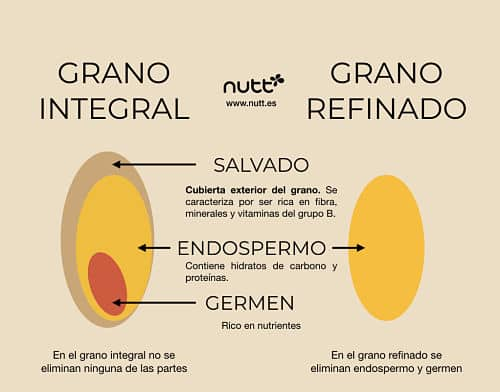 Gran integral vs grano refinado