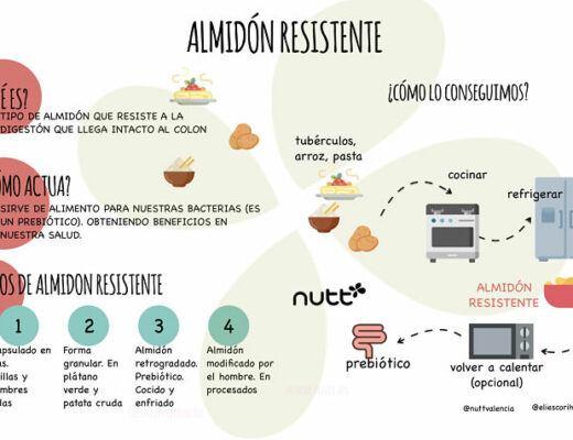 Almidon resistente infografia