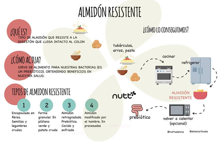 almidón de patata no modificado almidón resistente y diabetes