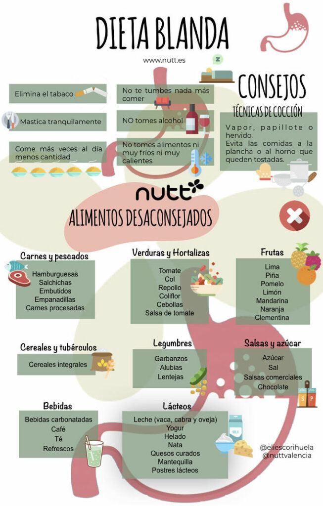 alimentos permitidos dieta blanda