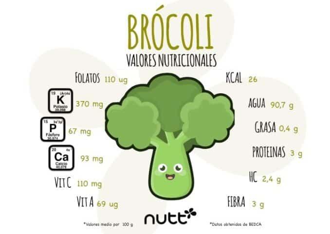 Valores nutricionales brocoli