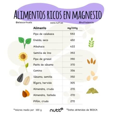 Retención de líquidos alimentos ricos en magnesio