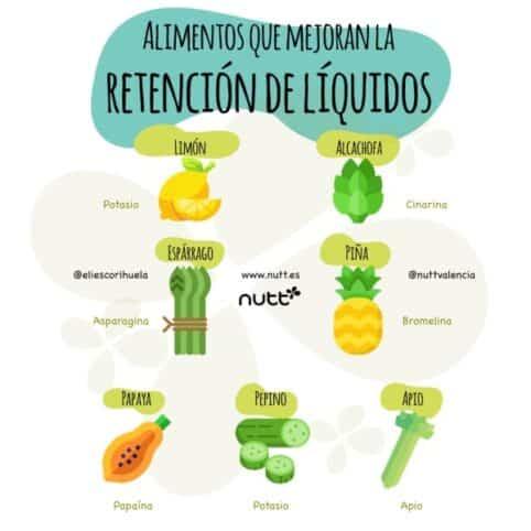 Retención de líquidos alimentos