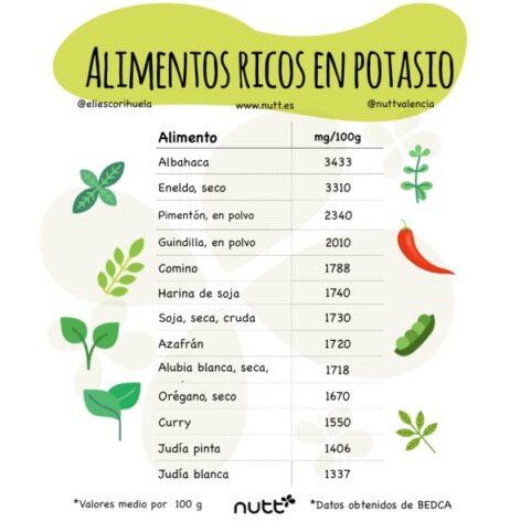 Retención de líquidos alimentos ricos en potasio