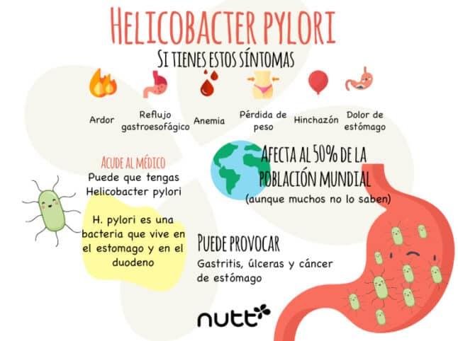 Helicobacter pylori sintomas