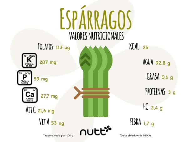 Propiedades nutricionales de los espárragos
