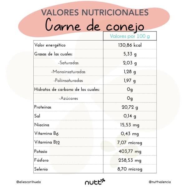 valores nutricionales carne de conejo